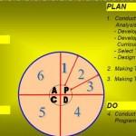 Menggulirkan PDCA Dalam Aktifitas  Training